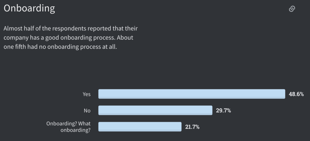 Half of respondents reported having an onboarding process, one fifth reported no on boarding process