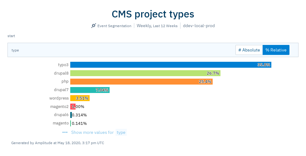 CMS project types