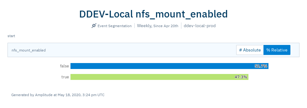 DDEVLocal nfs_mount_enabled